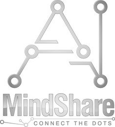 AI MINDSHARE CONNECT THE DOTS